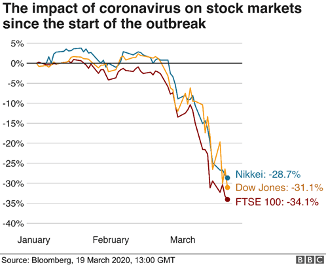 The impact of coronavirus on stock markets since the start of the outbreak